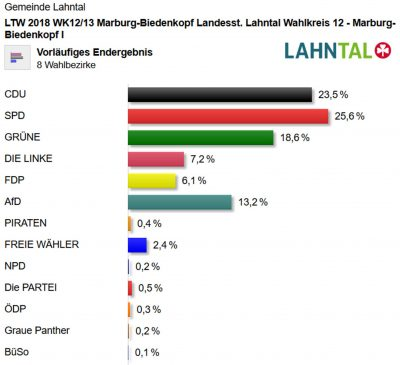 Ergebnis der Landtagswahl 2018 in Lahntal - Landesstimmen - (c) Gemeinde Lahntal
